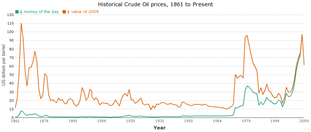 historic_oil_prices